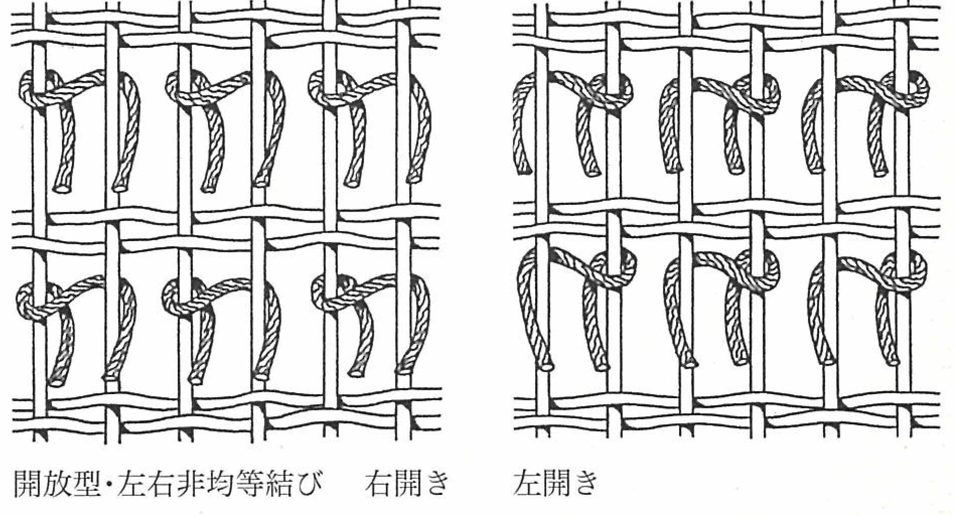 ペルシャ絨毯の織り方 ペルシャ結び