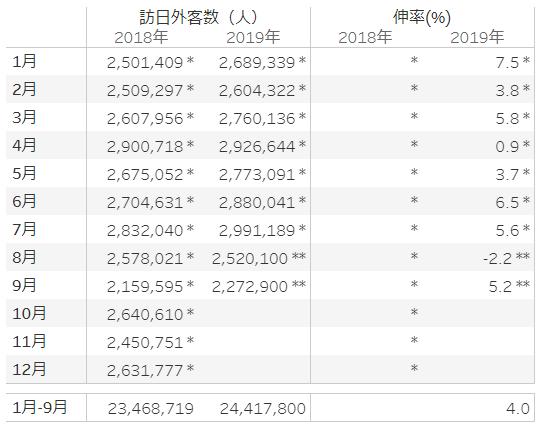 日本政府観光局 2019年 月別訪日外客数および出国日本人数