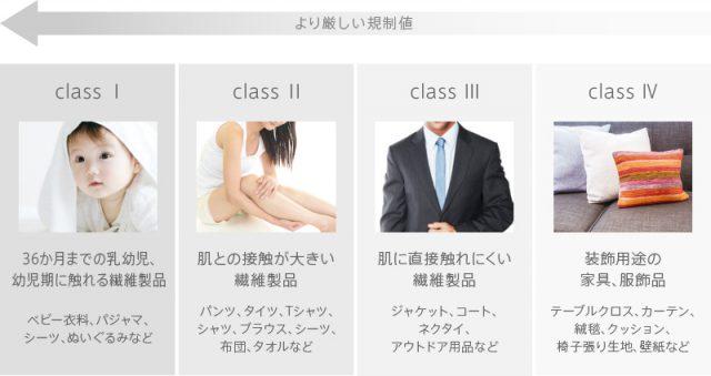 エコテックスクラス